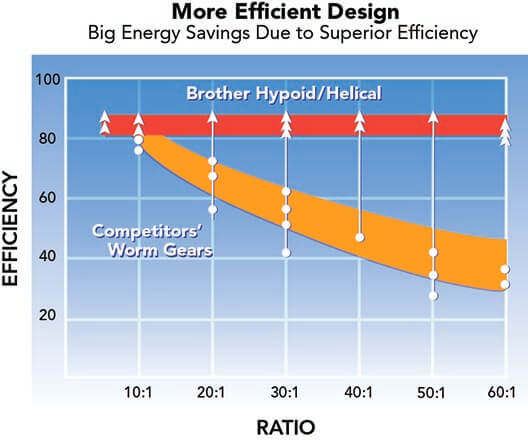 AGV efficiency chart