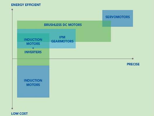 Gearmotors product comparison chart