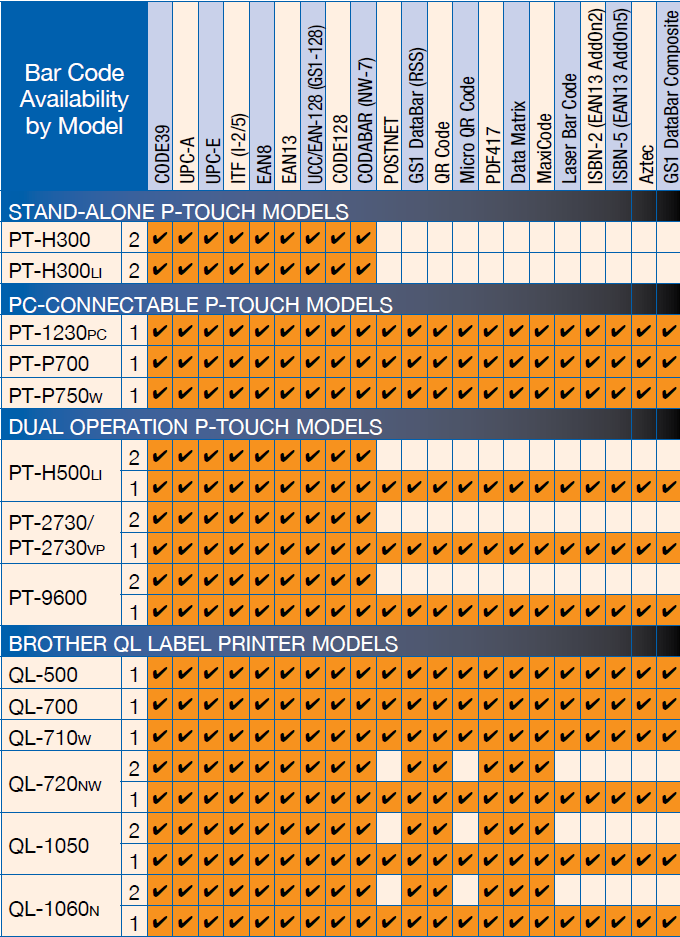 P Touch Editor Software Print Barcode Labels Amp Art Brother