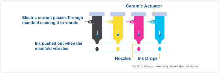 inkjet-technology