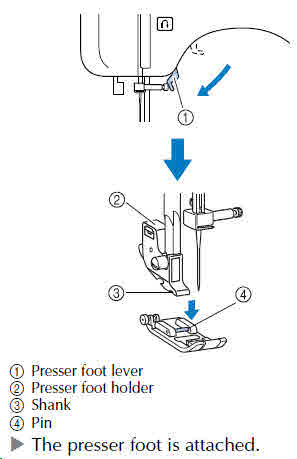 Why Is My Presser Foot Loose Best Brother Sewing Machine Presser Foot Lever Not Working