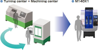 Process integration in one machine