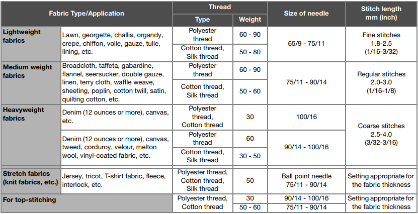 How To Determine The Correct Combination Of Fabric Thread And